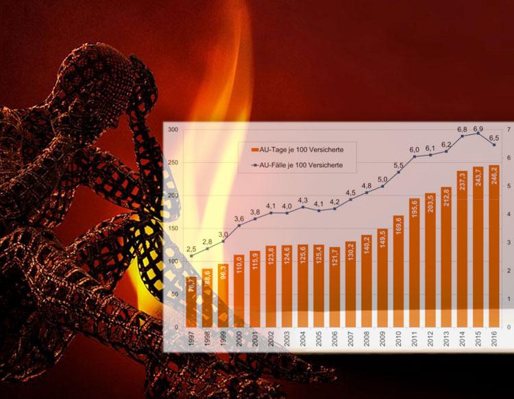 burnout-statistik